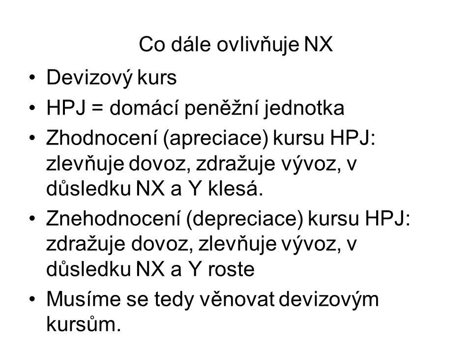 Co dále ovlivňuje NX Devizový kurs. HPJ = domácí peněžní jednotka.