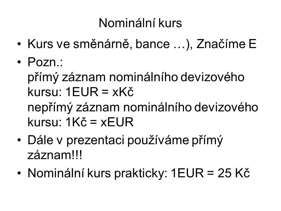 Nominální kurs Kurs ve směnárně, bance …), Značíme E.