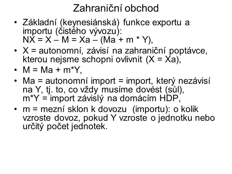 Zahraniční obchod Základní (keynesiánská) funkce exportu a importu (čistého vývozu): NX = X – M = Xa – (Ma + m * Y),