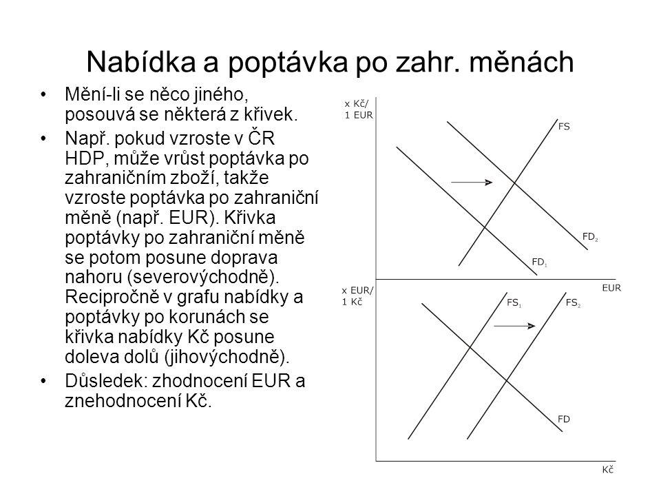 Nabídka a poptávka po zahr. měnách