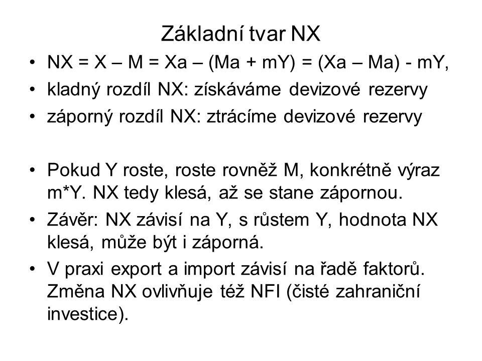 Základní tvar NX NX = X – M = Xa – (Ma + mY) = (Xa – Ma) - mY,