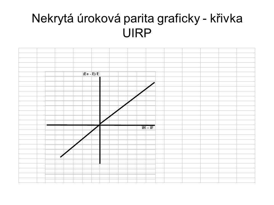 Nekrytá úroková parita graficky - křivka UIRP