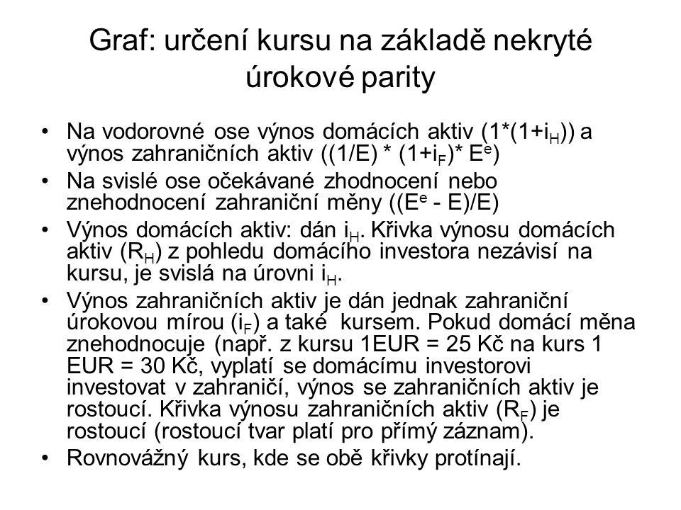 Graf: určení kursu na základě nekryté úrokové parity