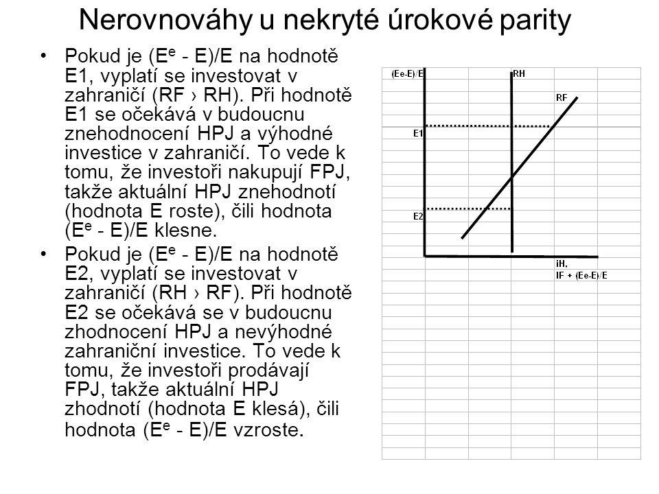 Nerovnováhy u nekryté úrokové parity
