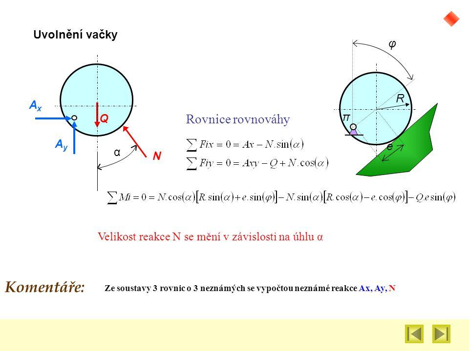 Velikost reakce N se mění v závislosti na úhlu α