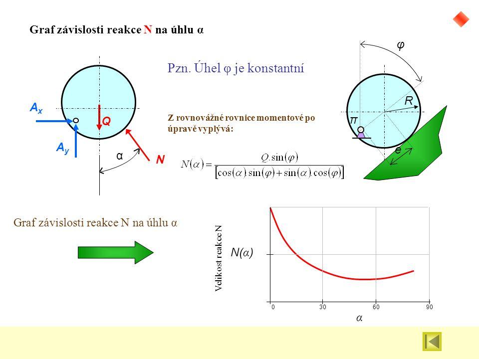 Graf závislosti reakce N na úhlu α
