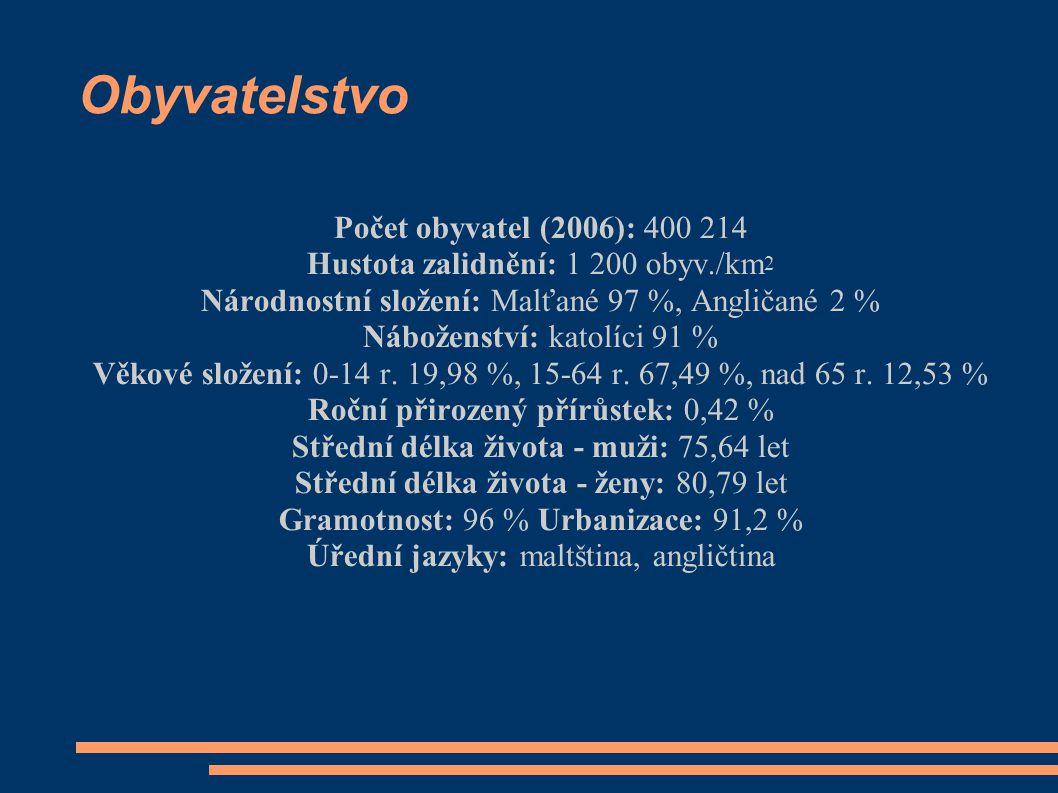 Obyvatelstvo Počet obyvatel (2006): 400 214