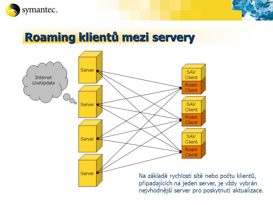 Roaming klientů mezi servery