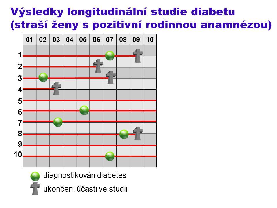Výsledky longitudinální studie diabetu (straší ženy s pozitivní rodinnou anamnézou)