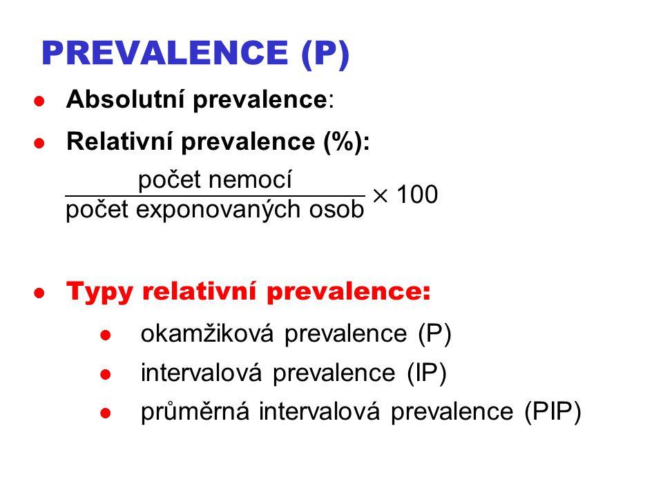 Prevalence (P) Absolutní prevalence: Relativní prevalence (%):