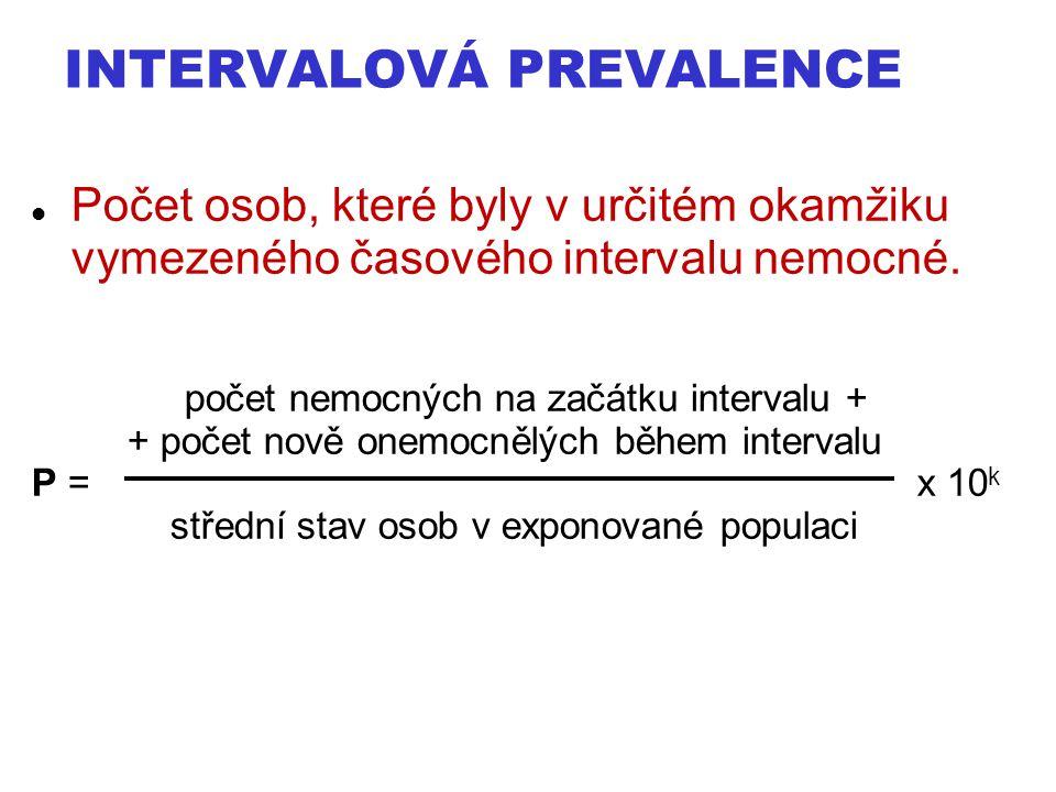 Intervalová prevalence