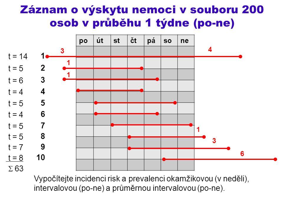 Záznam o výskytu nemoci v souboru 200 osob v průběhu 1 týdne (po-ne)