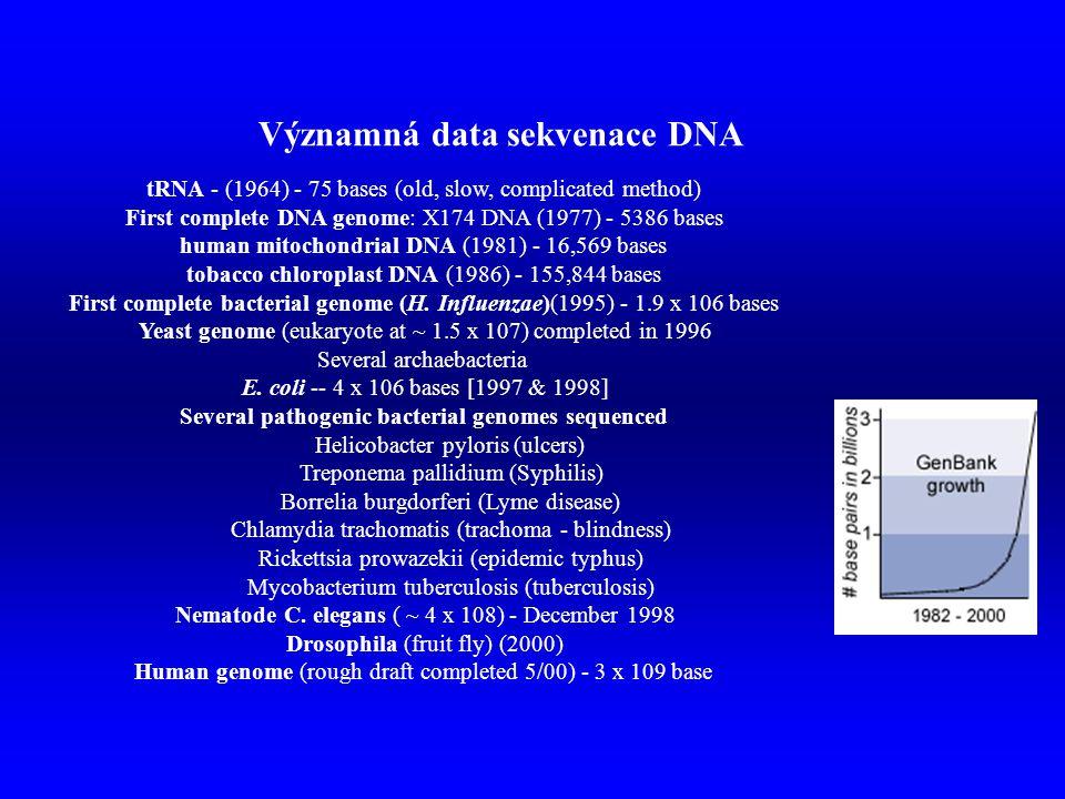 Významná data sekvenace DNA