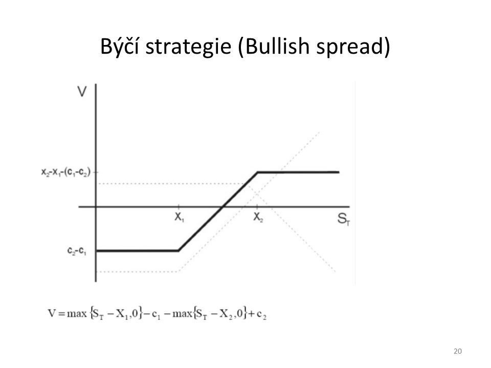 Býčí strategie (Bullish spread)