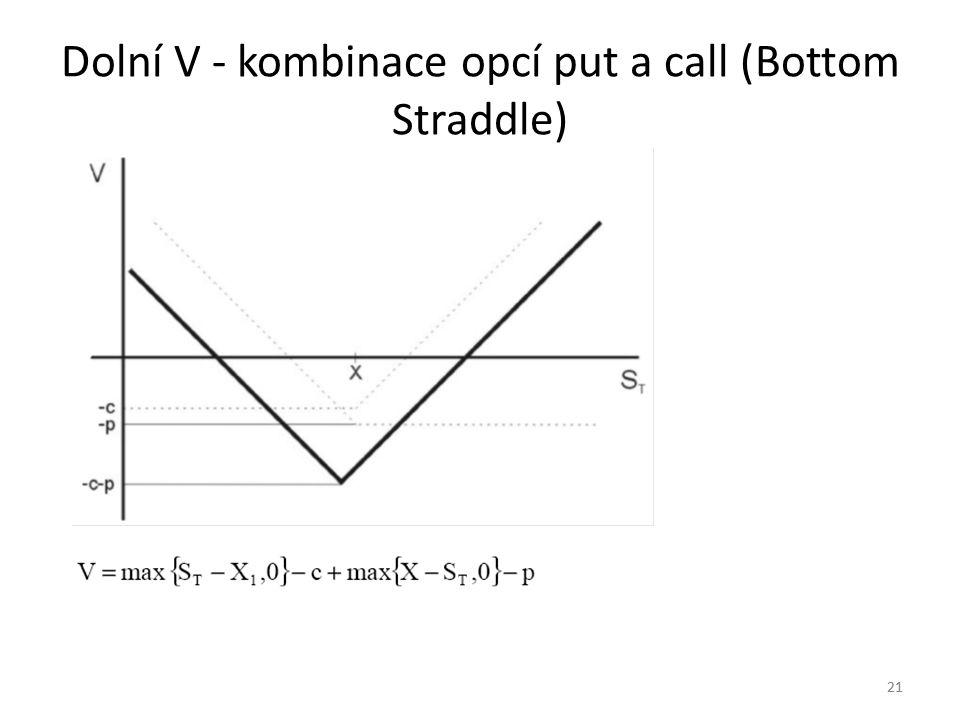 Dolní V - kombinace opcí put a call (Bottom Straddle)