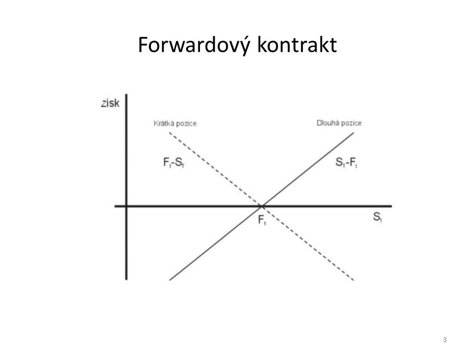 Forwardový kontrakt 3