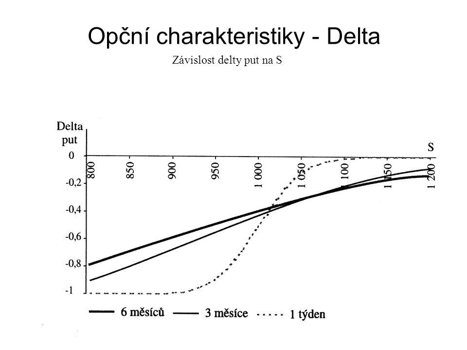 Opční charakteristiky - Delta