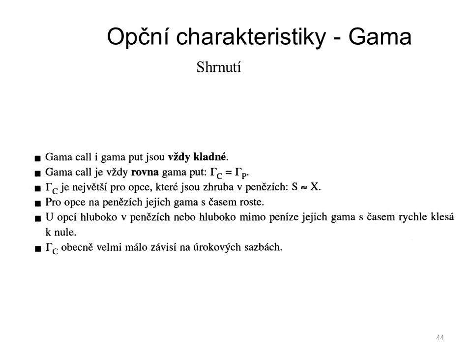 Opční charakteristiky - Gama