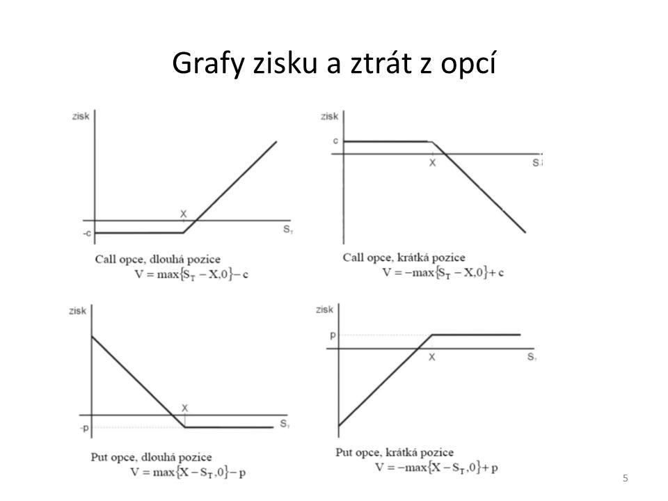 Grafy zisku a ztrát z opcí