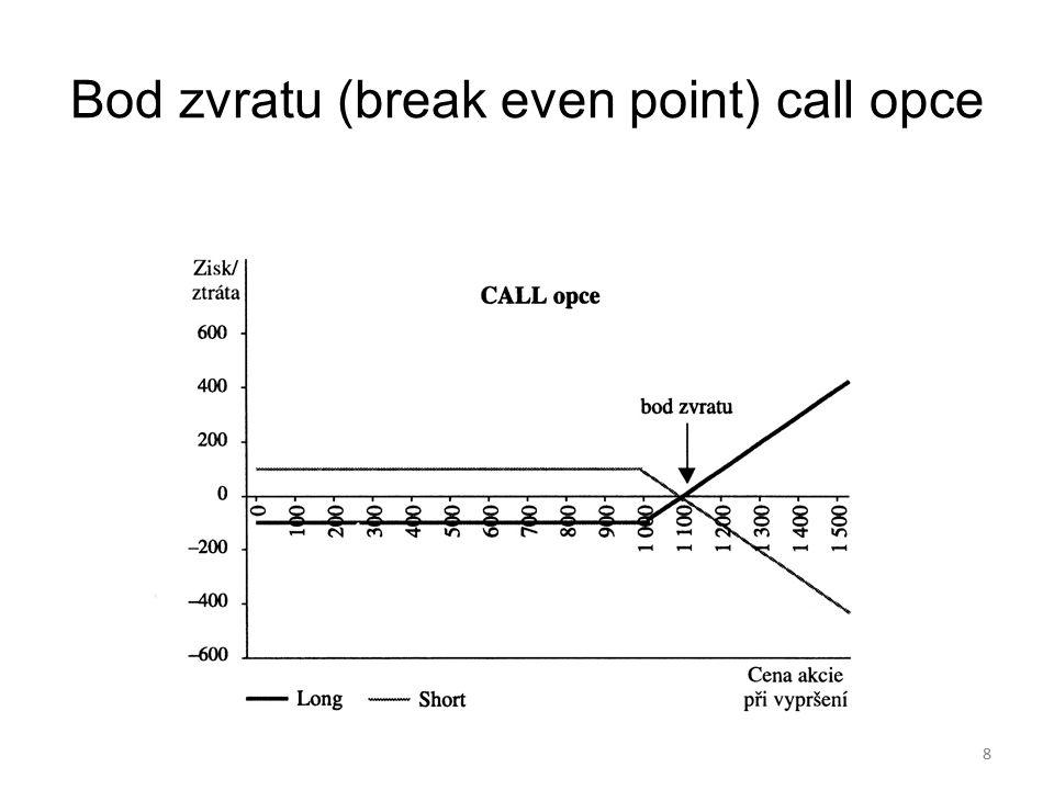Bod zvratu (break even point) call opce