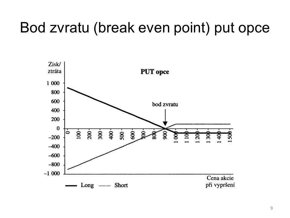 Bod zvratu (break even point) put opce