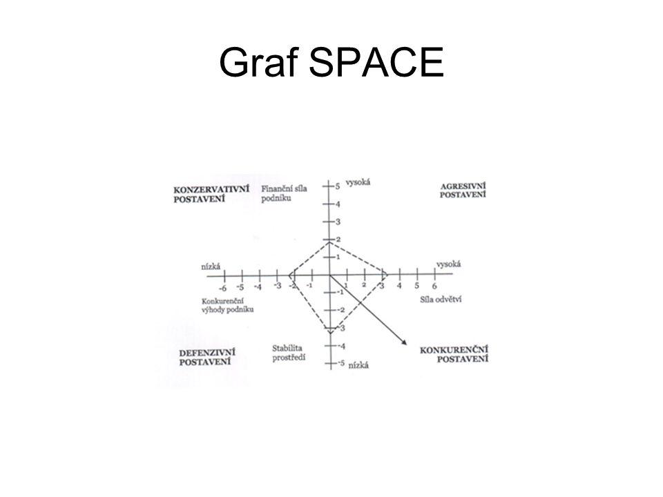 Graf SPACE