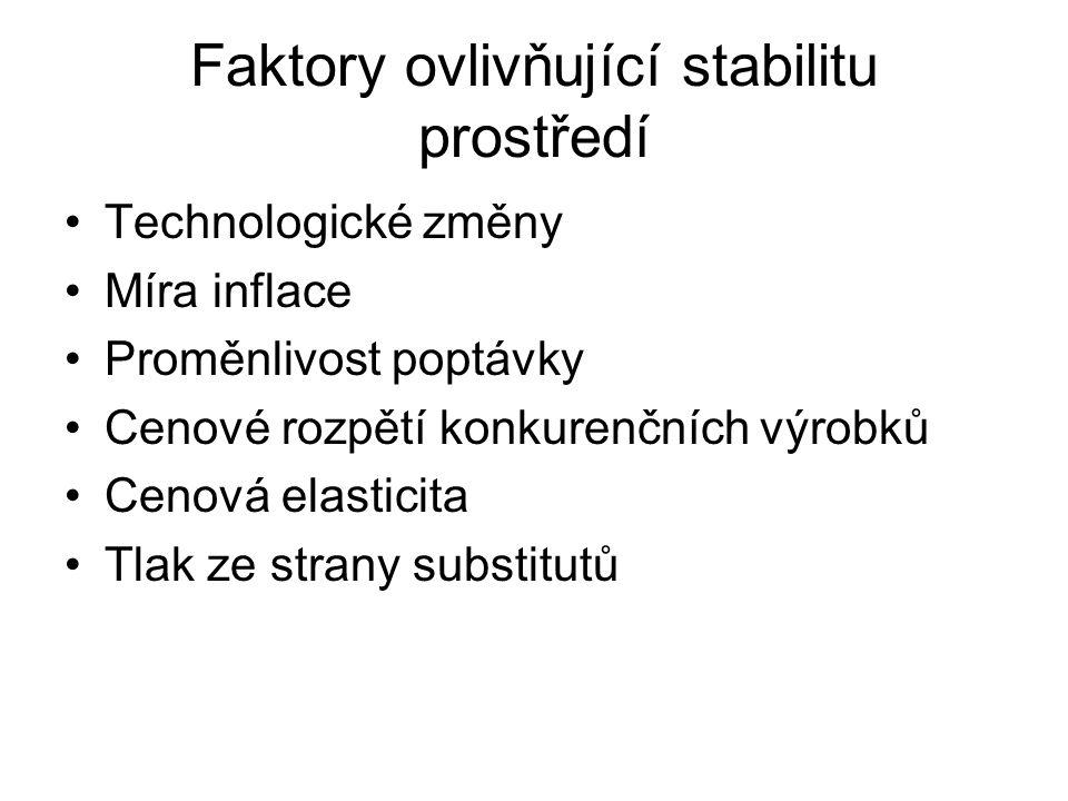 Faktory ovlivňující stabilitu prostředí