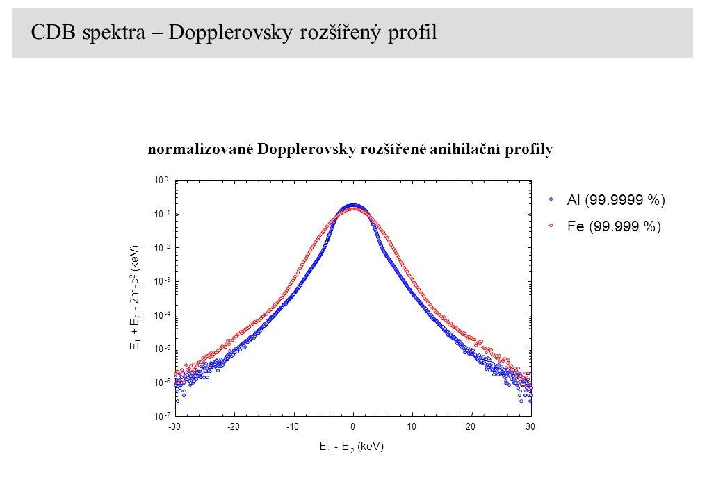 CDB spektra – Dopplerovsky rozšířený profil