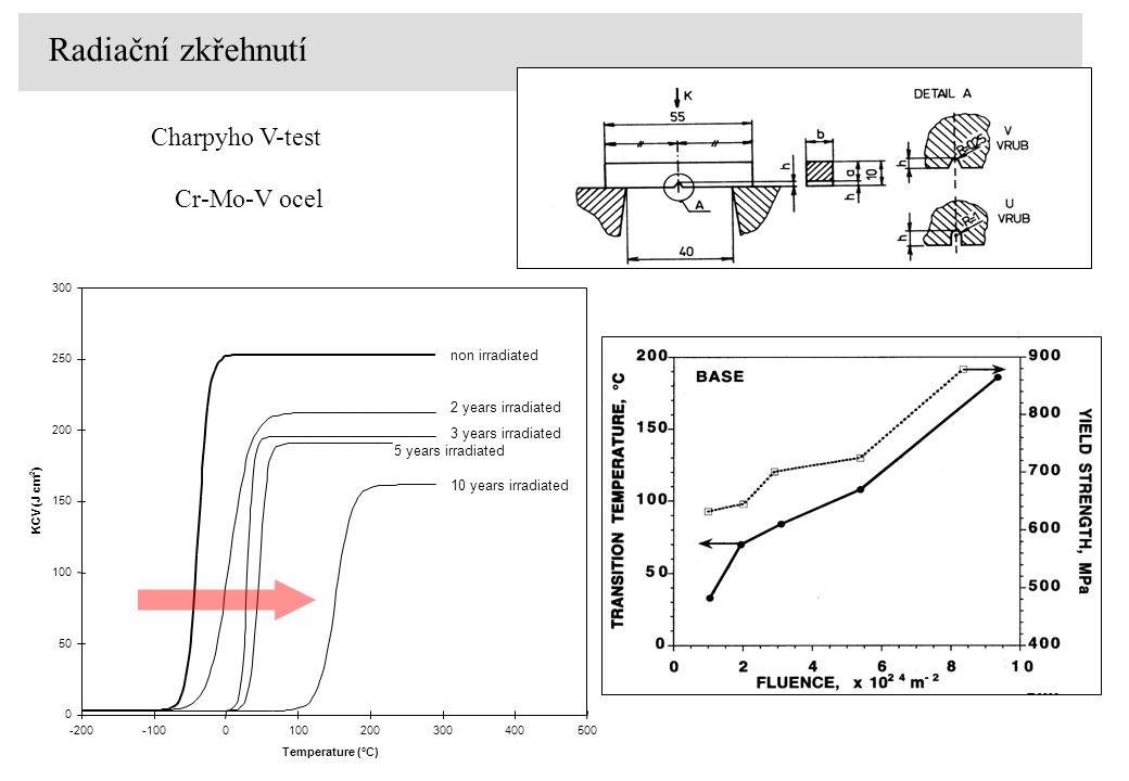 Radiační zkřehnutí Charpyho V-test Cr-Mo-V ocel non irradiated