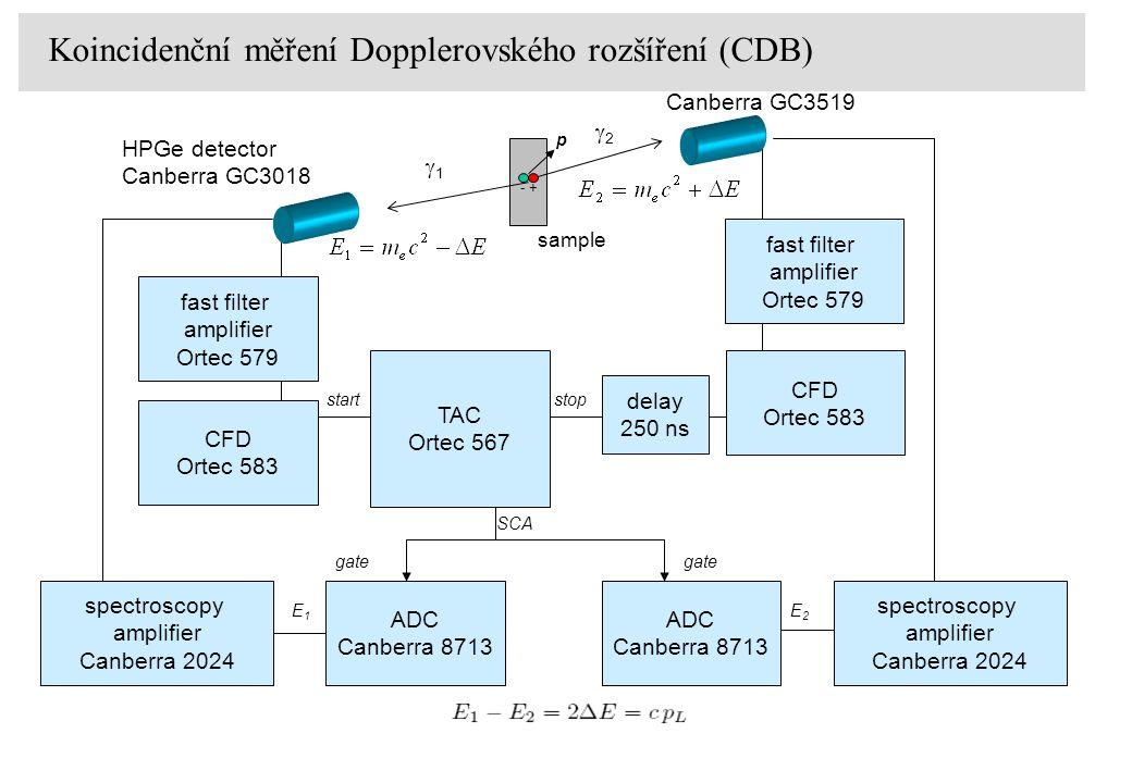 Koincidenční měření Dopplerovského rozšíření (CDB)