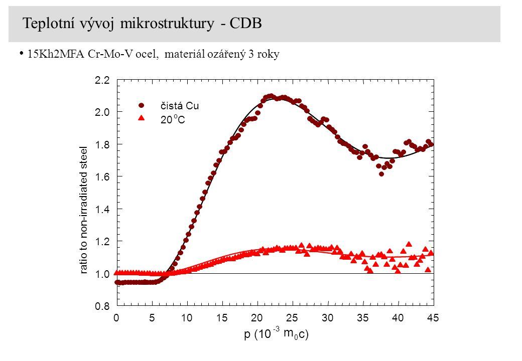 Teplotní vývoj mikrostruktury - CDB