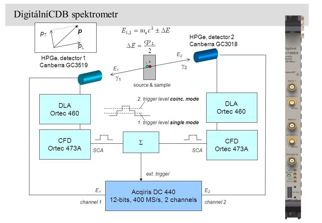DigitálníCDB spektrometr