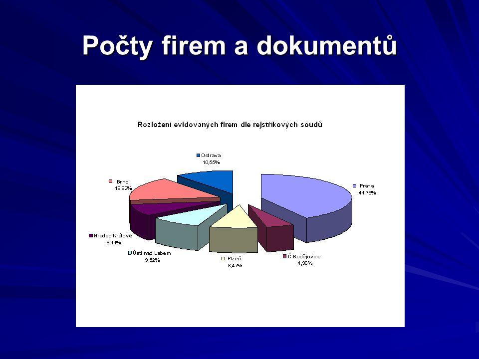 Počty firem a dokumentů