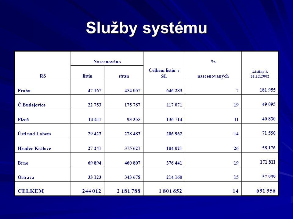 Služby systému CELKEM 244 012 2 181 788 1 801 652 631 356 RS