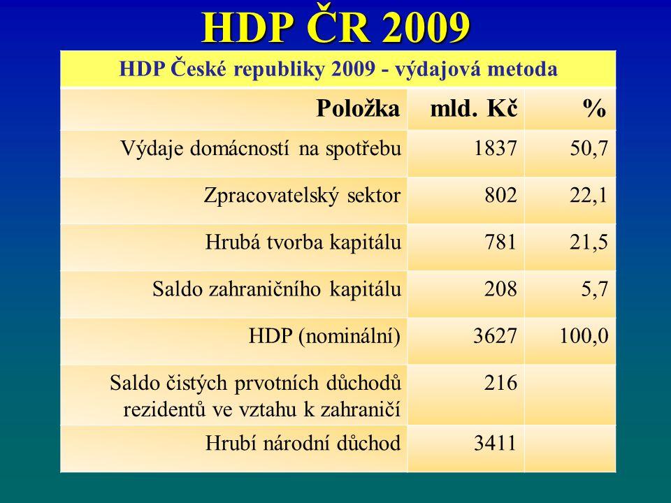 HDP České republiky 2009 - výdajová metoda