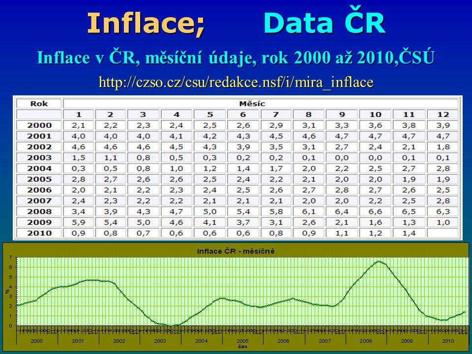 Inflace v ČR, měsíční údaje, rok 2000 až 2010,ČSÚ