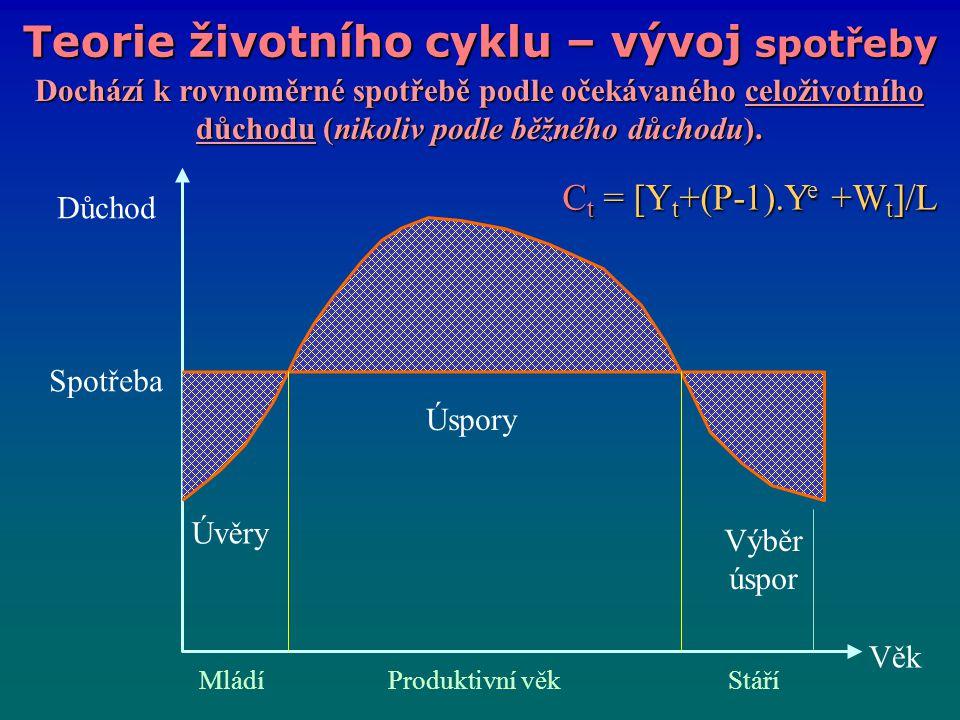 Teorie životního cyklu – vývoj spotřeby