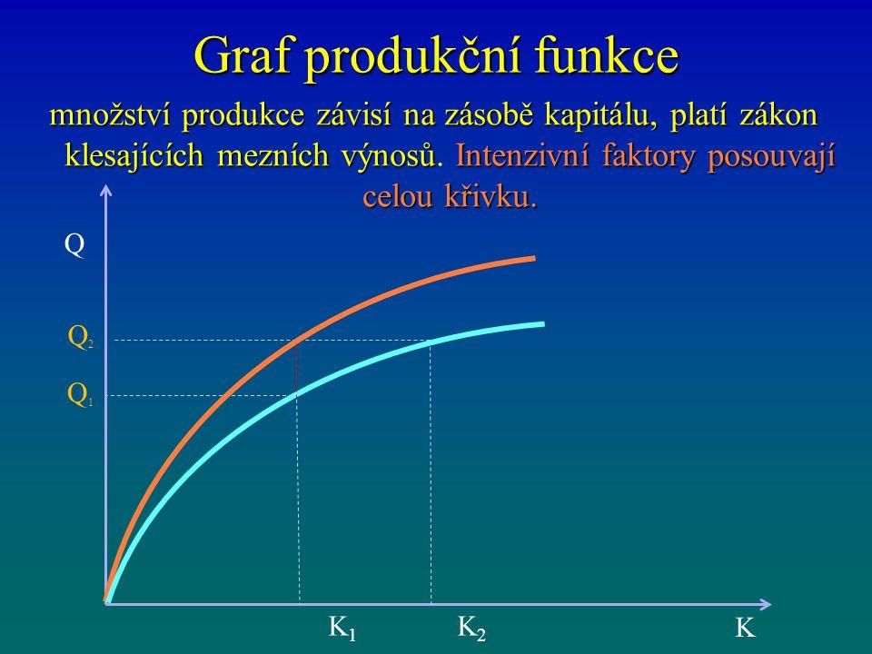 Graf produkční funkce