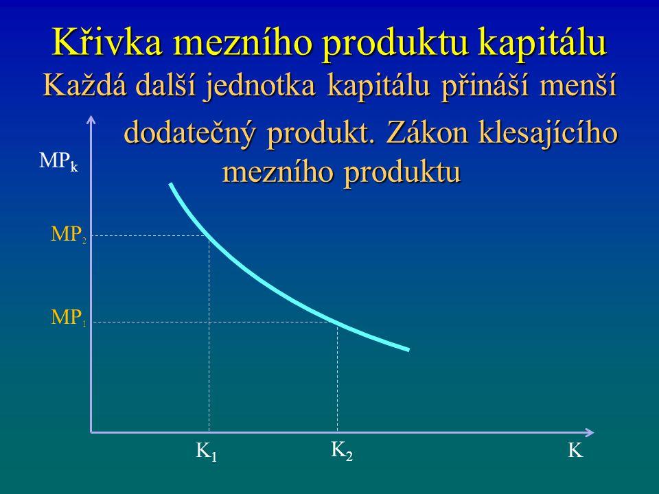 Křivka mezního produktu kapitálu