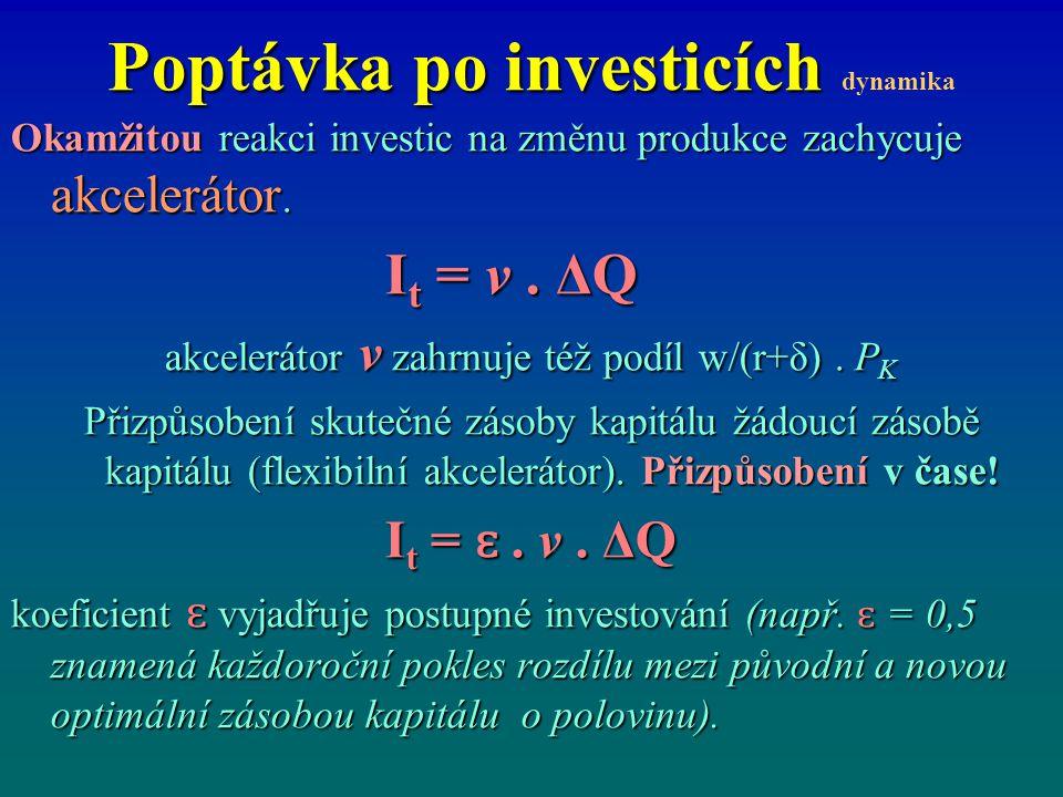 Poptávka po investicích dynamika