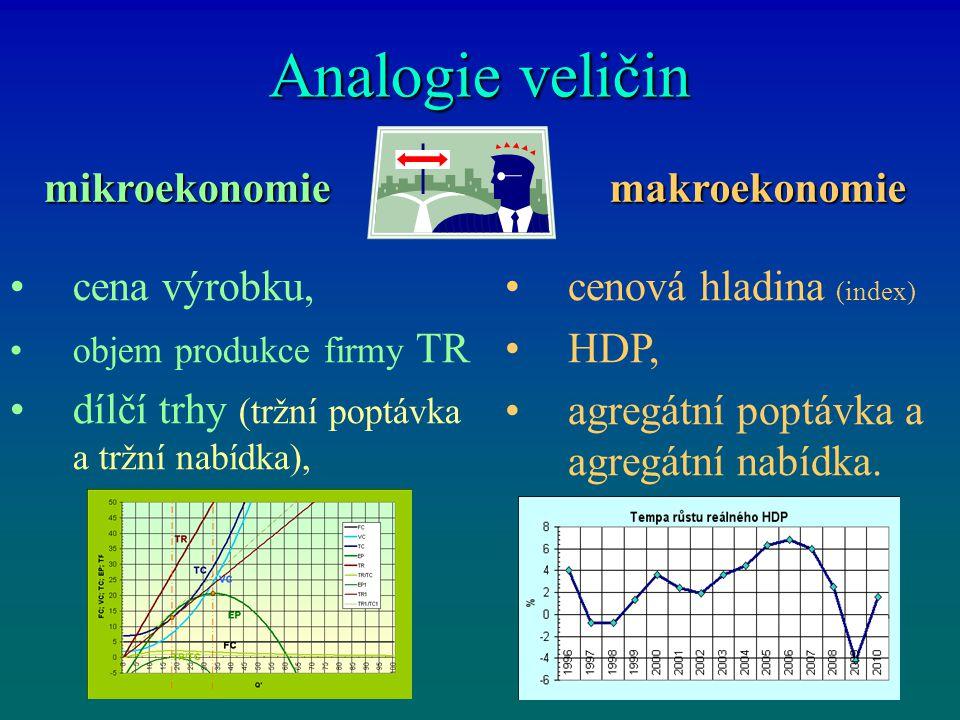 Analogie veličin mikroekonomie makroekonomie cena výrobku,
