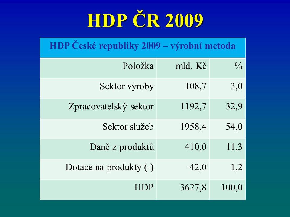 HDP České republiky 2009 – výrobní metoda