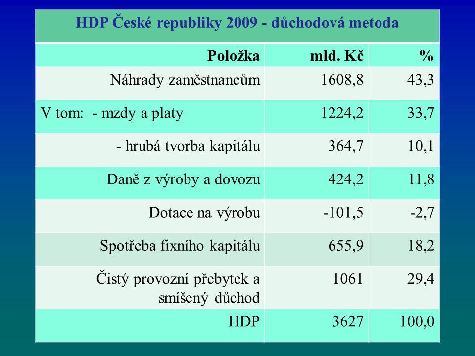 HDP České republiky 2009 - důchodová metoda