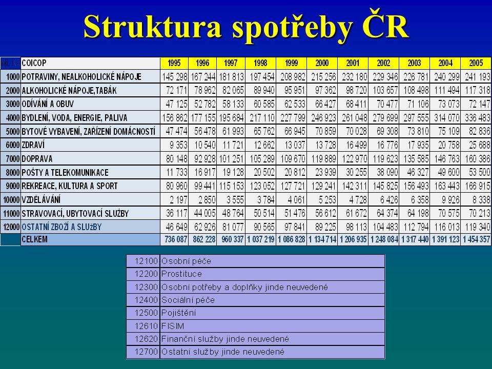 Struktura spotřeby ČR 9