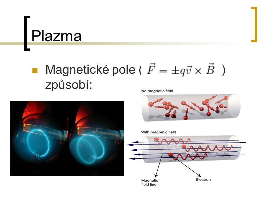 Plazma Magnetické pole ( ) způsobí: