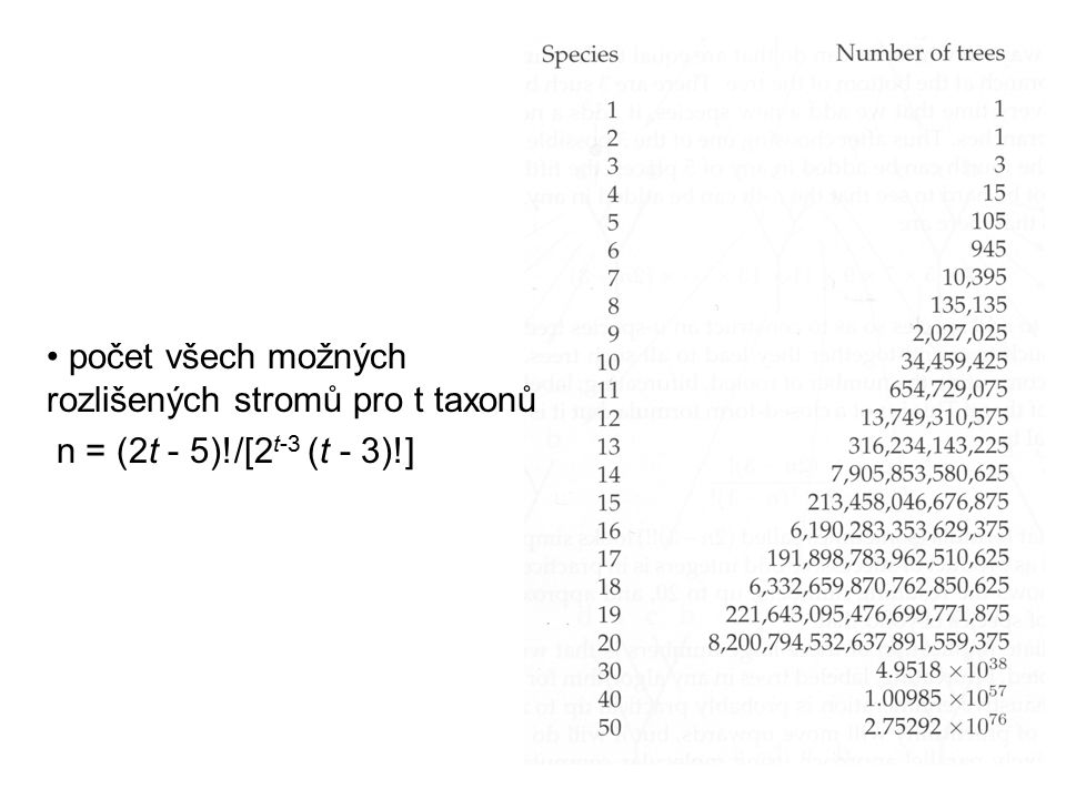 počet všech možných rozlišených stromů pro t taxonů