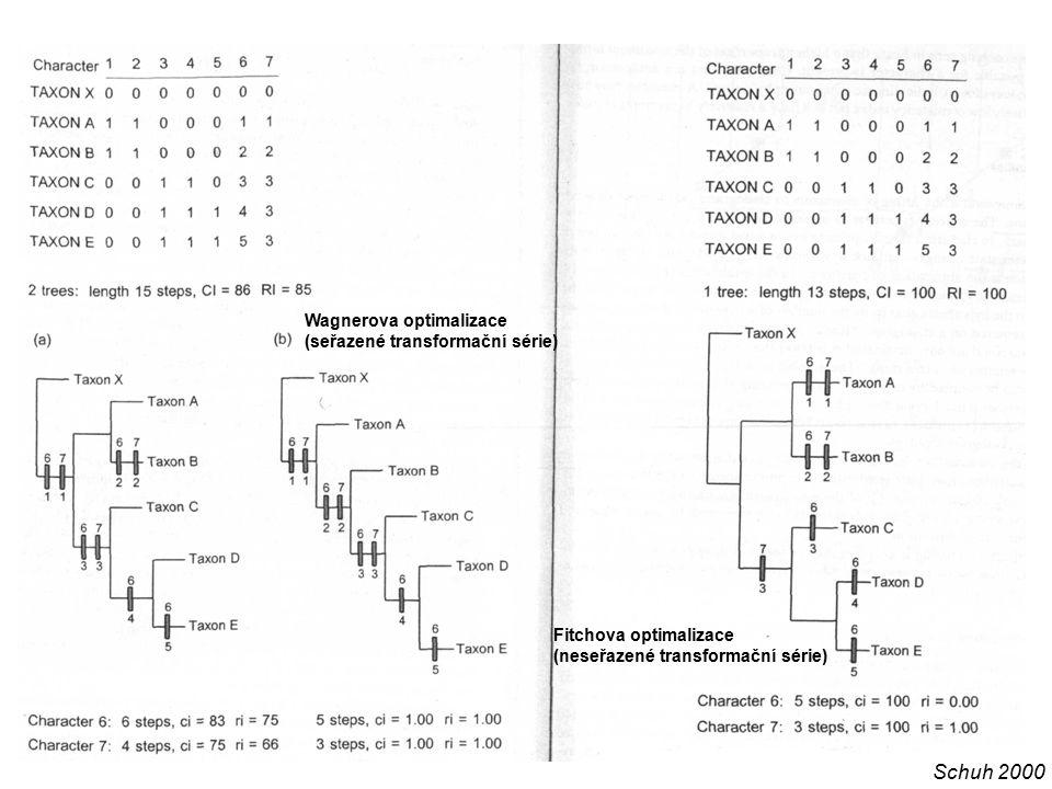 Schuh 2000 Wagnerova optimalizace (seřazené transformační série)