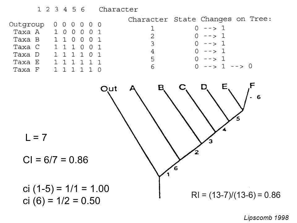 L = 7 CI = 6/7 = 0.86 ci (1-5) = 1/1 = 1.00 ci (6) = 1/2 = 0.50