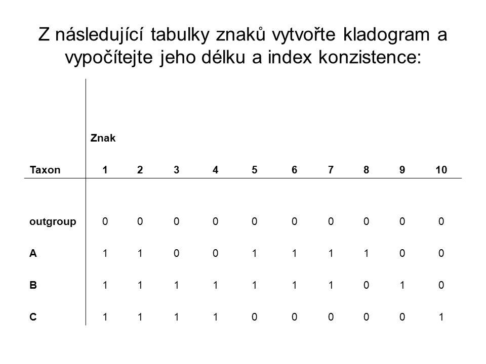 Z následující tabulky znaků vytvořte kladogram a vypočítejte jeho délku a index konzistence: