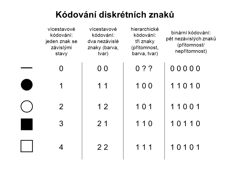 Kódování diskrétních znaků